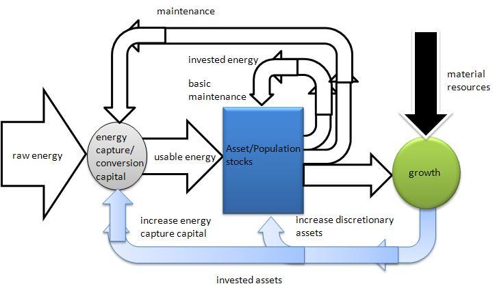 EnergyBudget