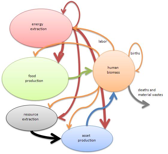 SimplifiedEconomy