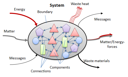 BasicSimpleSystem