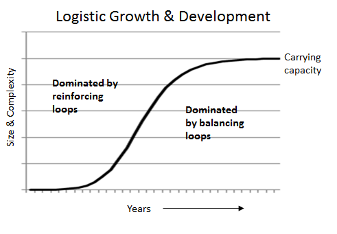 LogisticGrowth