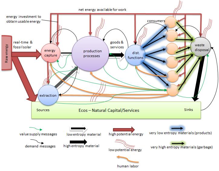BiophysicalEconomy