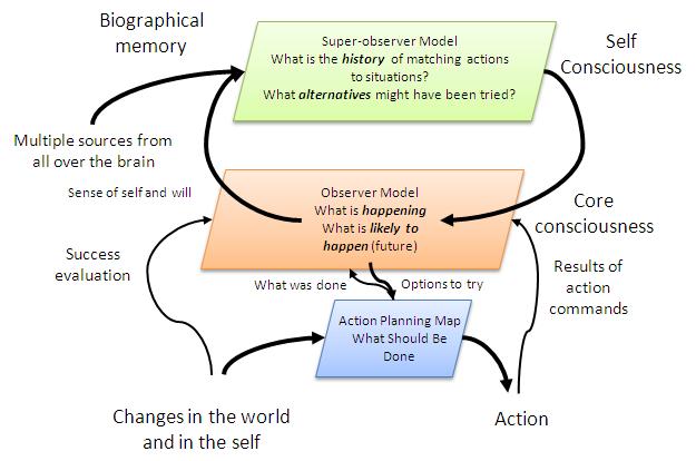 Consciousness-map