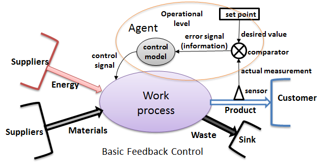 WorkProcessControl