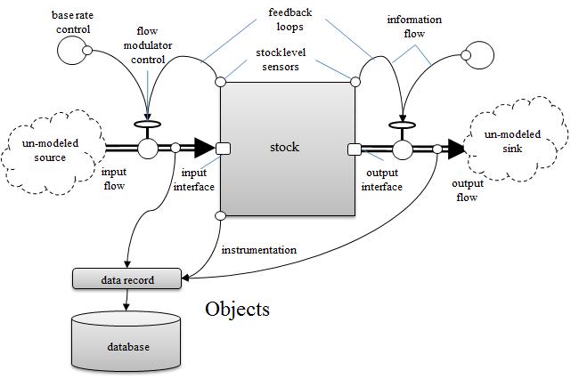 StockAndFlowModel